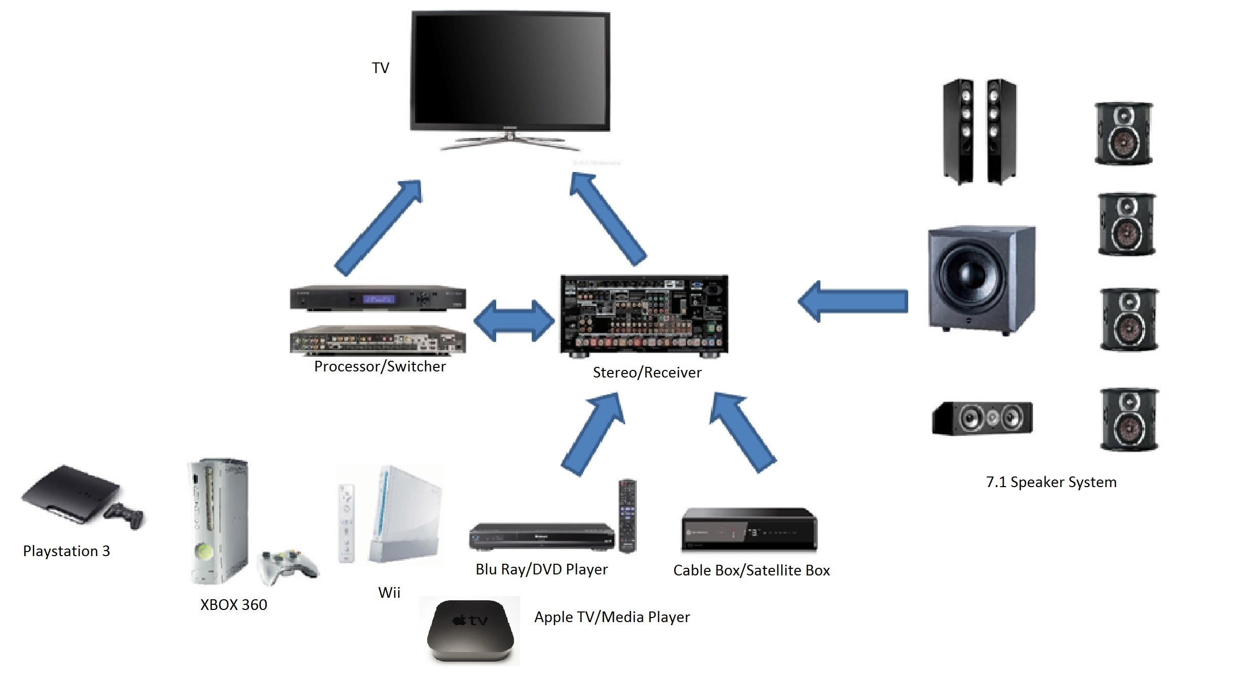 Wiring And Hook Up Service For Home Theater Audio And Video